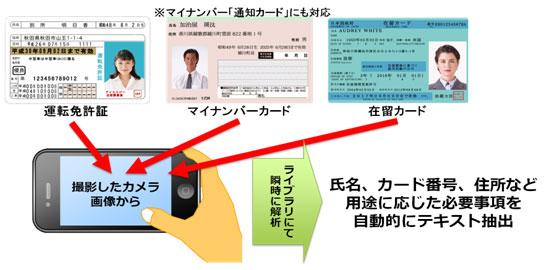 各種IDカード向けOCRライブラリ イメージ